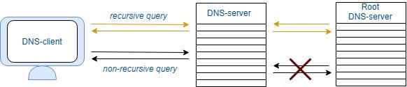 Recursive and non-recursive DNS queries